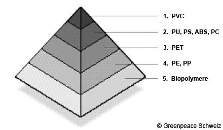 Kunststoff Pyramide
